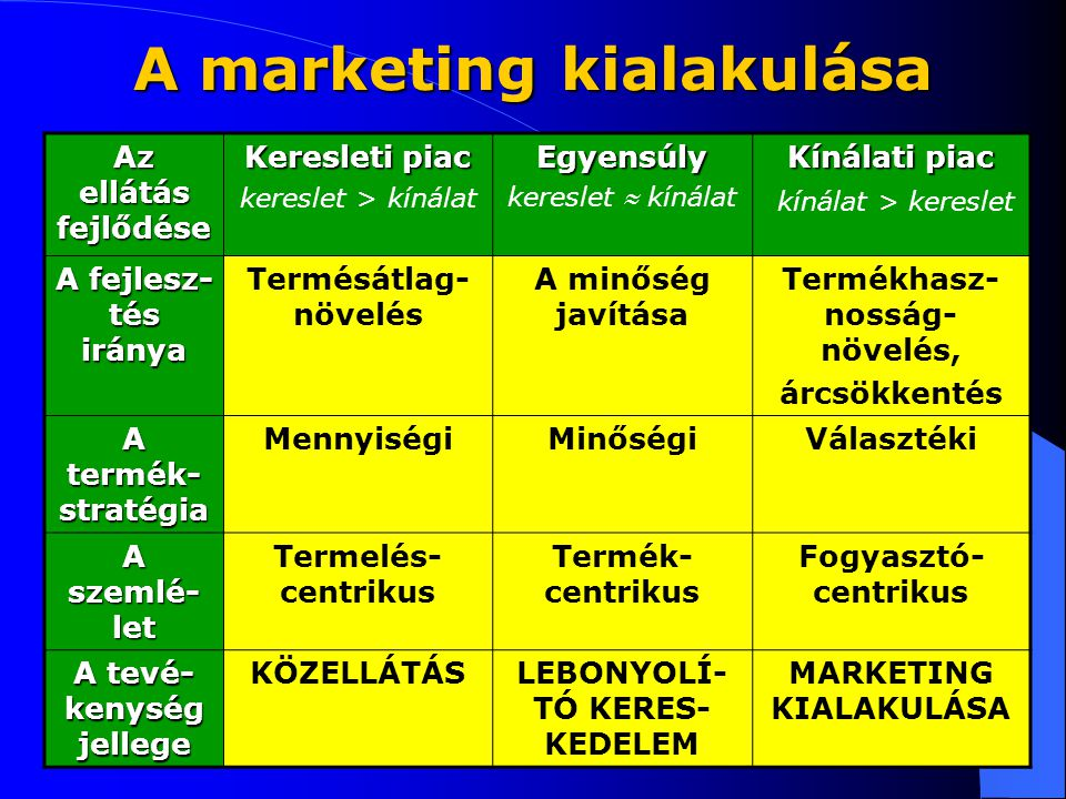 A marketing kialakulása