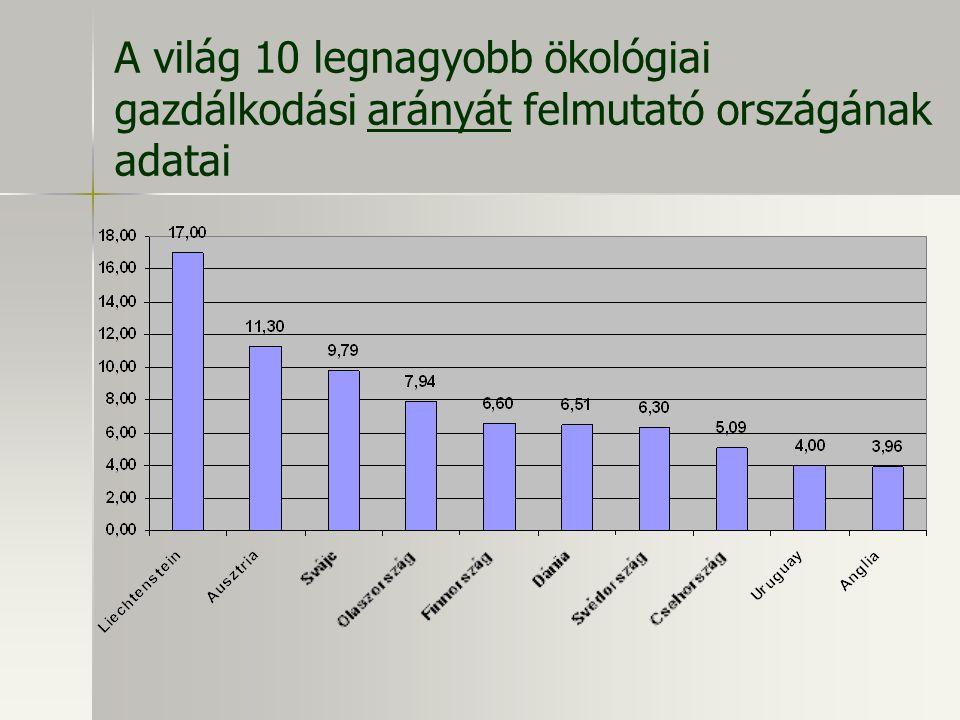 A világ 10 legnagyobb ökológiai gazdálkodási arányát felmutató országának adatai