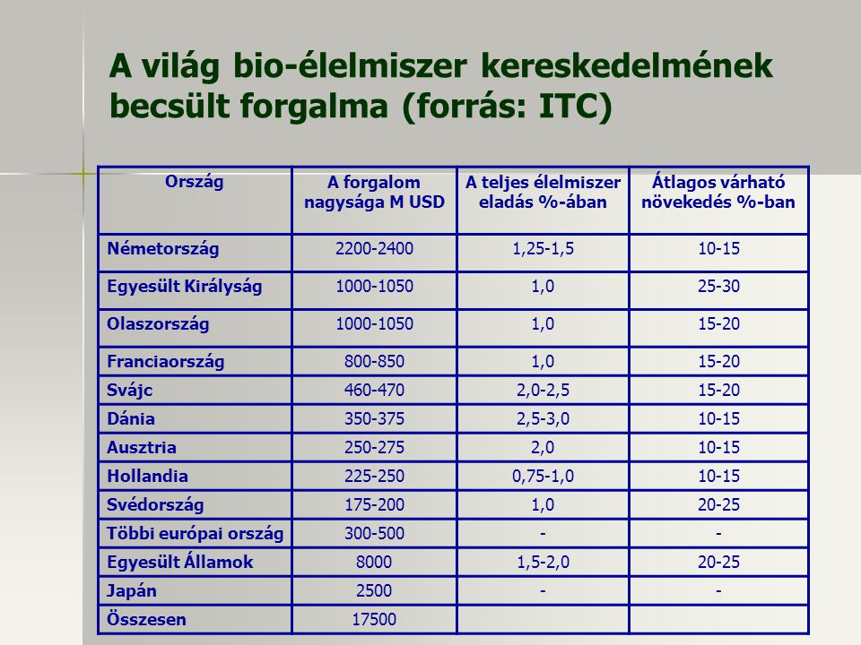 A világ bio-élelmiszer kereskedelmének becsült forgalma (forrás: ITC)