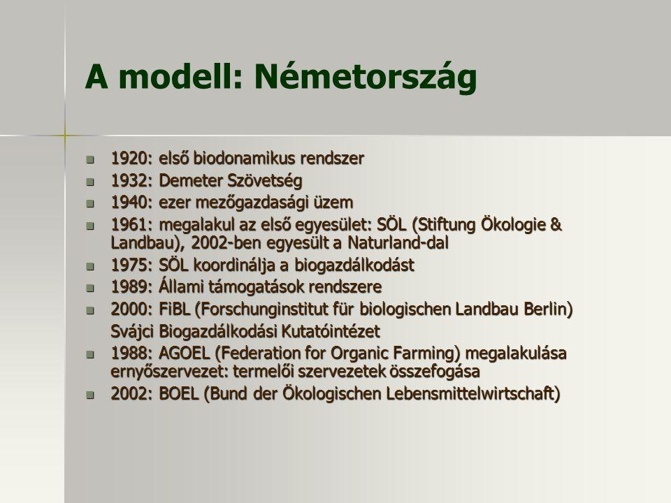 A modell: Németország 1920: első biodonamikus rendszer