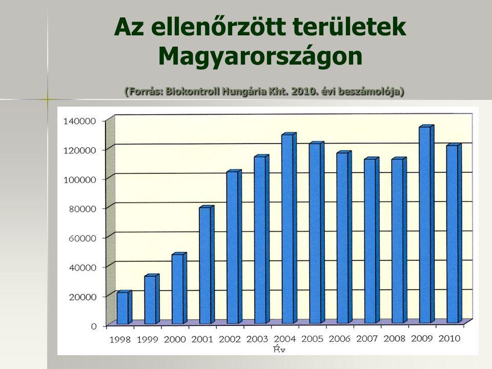 Az ellenőrzött területek Magyarországon (Forrás: Biokontroll Hungária Kht. 2010. évi beszámolója)
