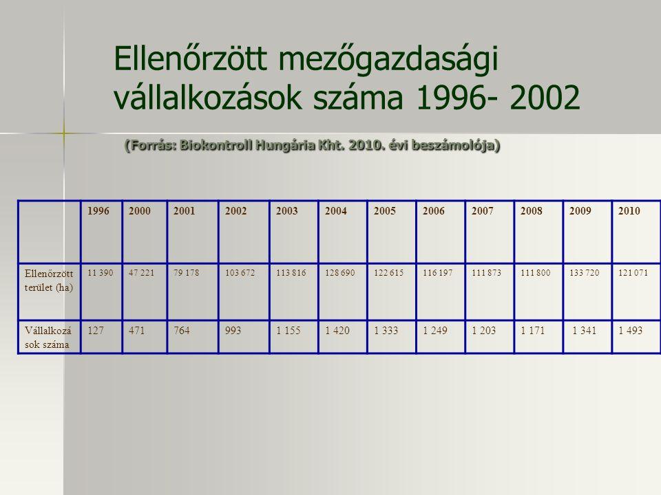 Ellenőrzött mezőgazdasági vállalkozások száma 1996- 2002 (Forrás: Biokontroll Hungária Kht. 2010. évi beszámolója)