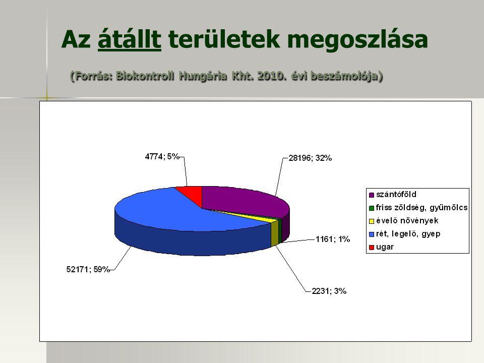 Az átállt területek megoszlása (Forrás: Biokontroll Hungária Kht. 2010