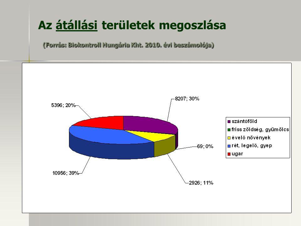 Az átállási területek megoszlása (Forrás: Biokontroll Hungária Kht