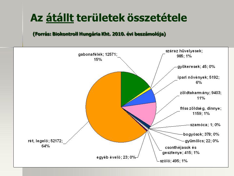 Az átállt területek összetétele (Forrás: Biokontroll Hungária Kht. 2010. évi beszámolója)