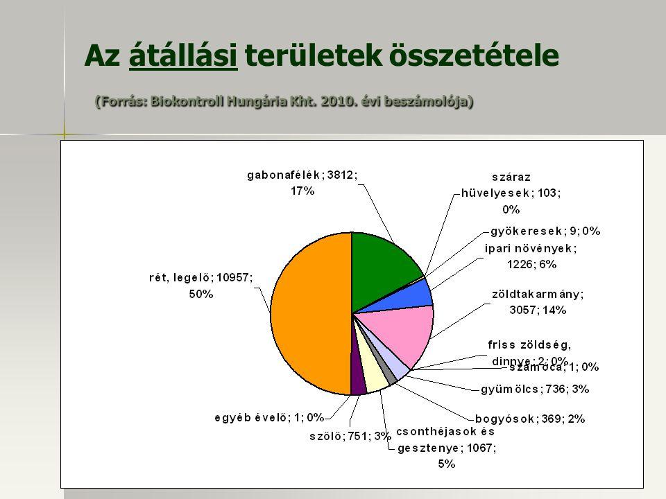 Az átállási területek összetétele (Forrás: Biokontroll Hungária Kht