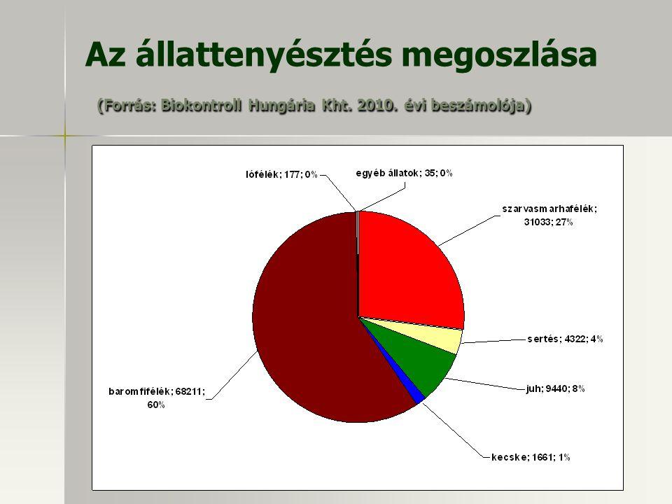 Az állattenyésztés megoszlása (Forrás: Biokontroll Hungária Kht. 2010