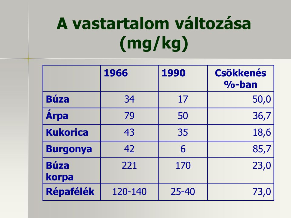A vastartalom változása (mg/kg)