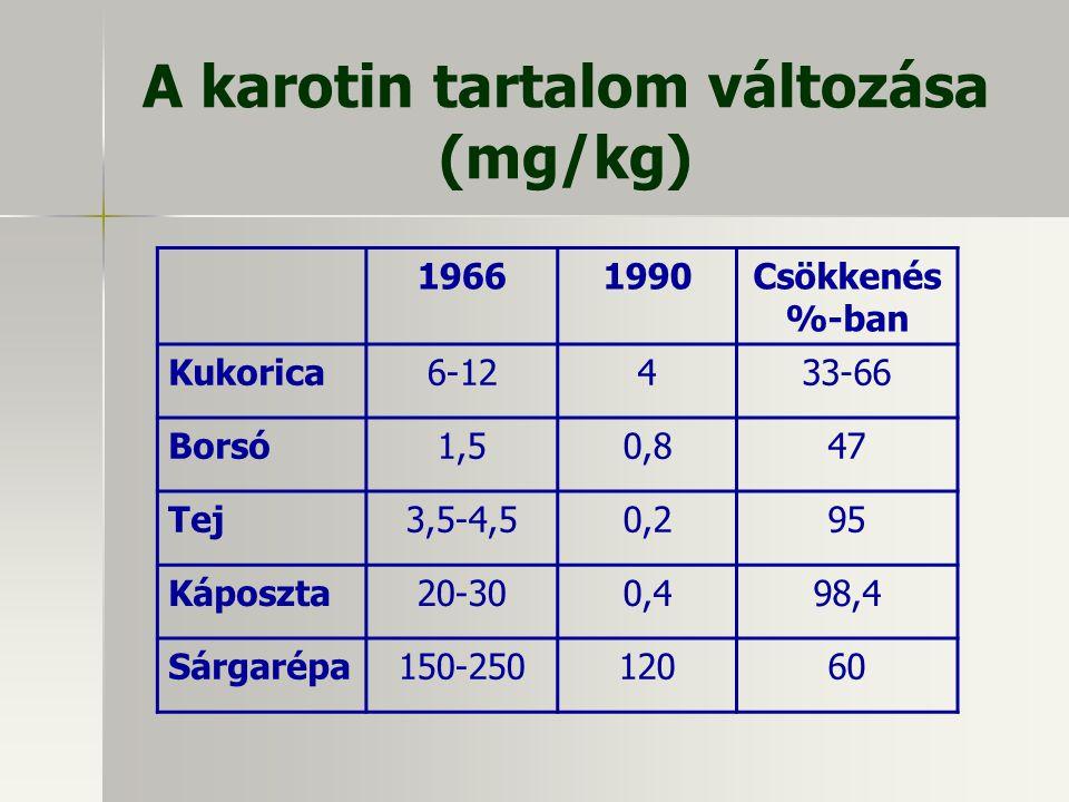 A karotin tartalom változása (mg/kg)