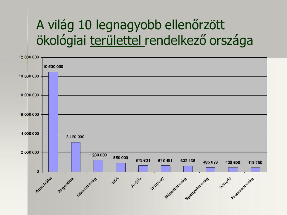 A világ 10 legnagyobb ellenőrzött ökológiai területtel rendelkező országa