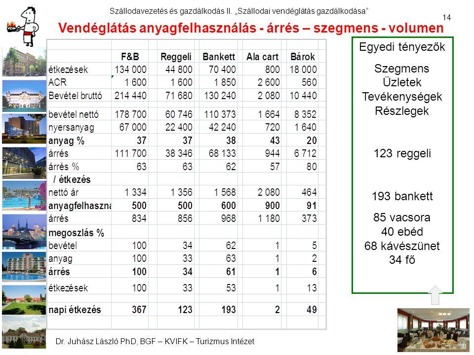 Vendéglátás anyagfelhasználás - árrés – szegmens - volumen