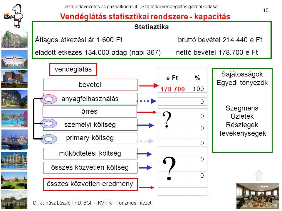 Vendéglátás statisztikai rendszere - kapacitás