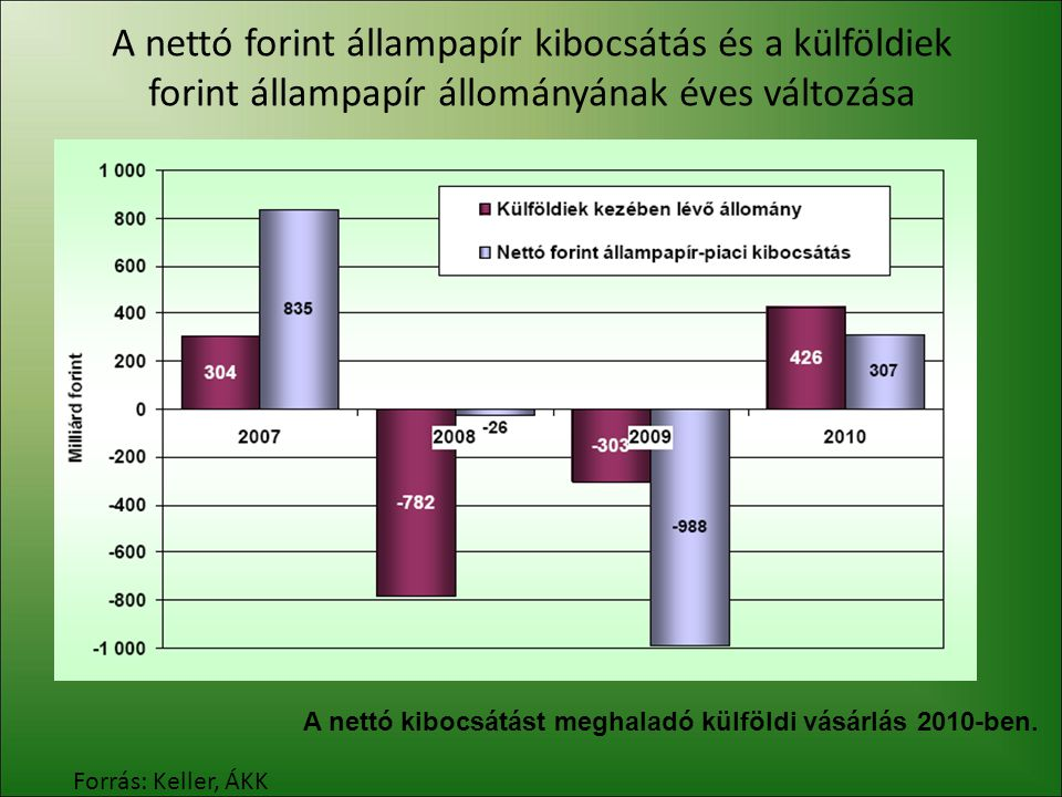 A nettó forint állampapír kibocsátás és a külföldiek forint állampapír állományának éves változása