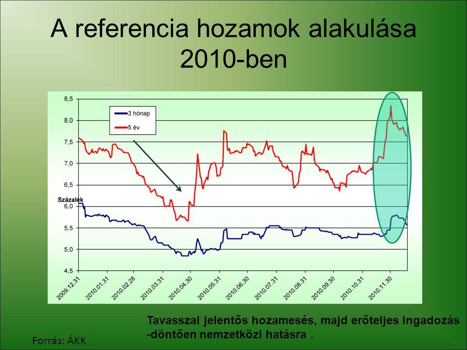 A referencia hozamok alakulása 2010-ben