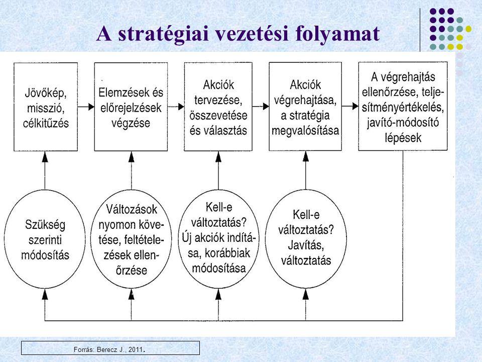 A stratégiai vezetési folyamat