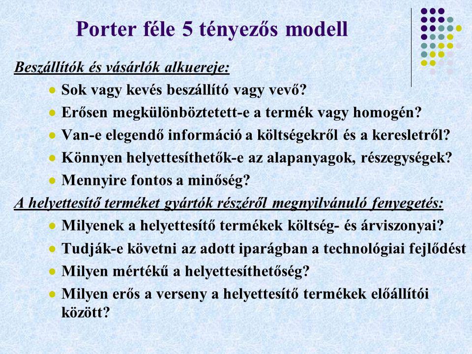 Porter féle 5 tényezős modell