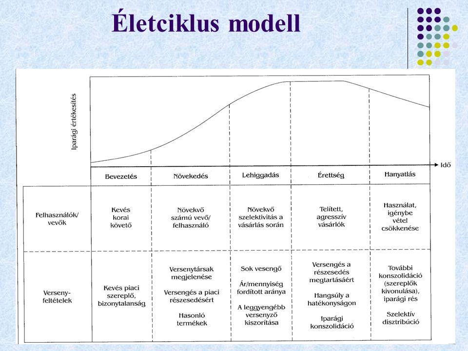 Életciklus modell
