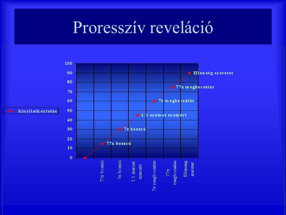 Proresszív reveláció Teológiai.