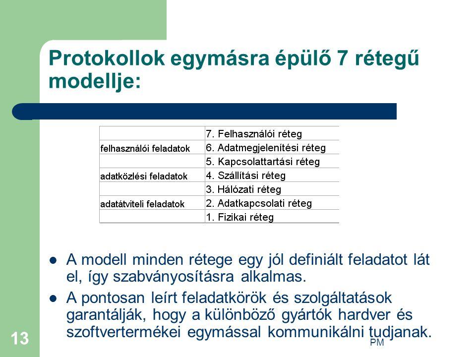 Protokollok egymásra épülő 7 rétegű modellje: