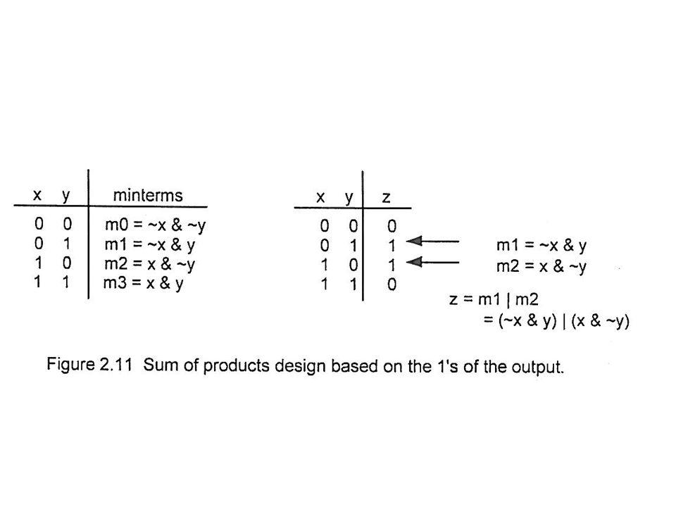 Logikai függvények reprezetációja: Minterm vagy maxterm.