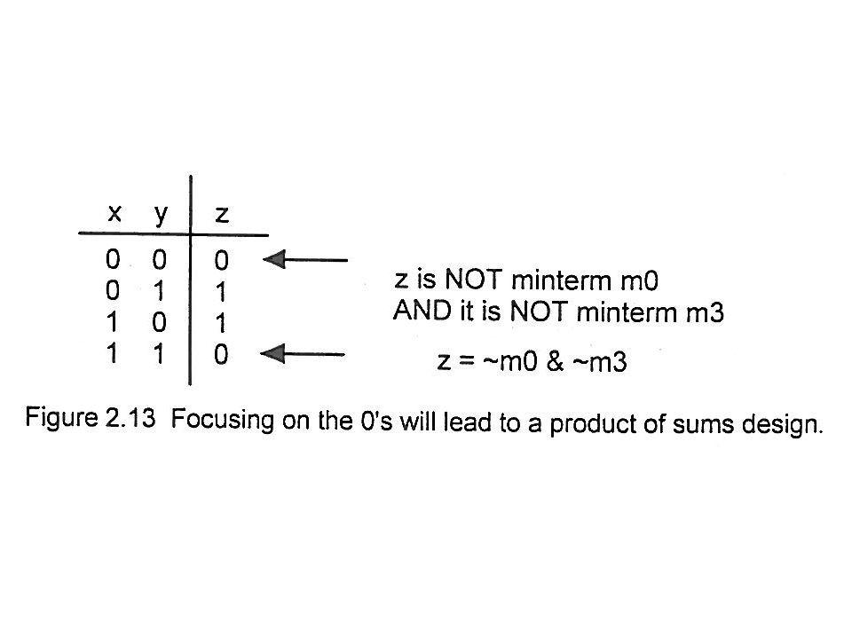 z = m1 ^ m2 = (~x & y) ^ (x & ~y) Z = ~m0 & ~m3