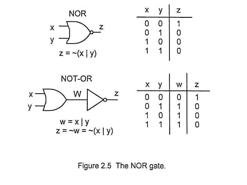 Hiba NOR : Z=~(X^Y)