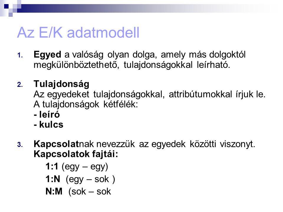 Az E/K adatmodell Egyed a valóság olyan dolga, amely más dolgoktól megkülönböztethető, tulajdonságokkal leírható.