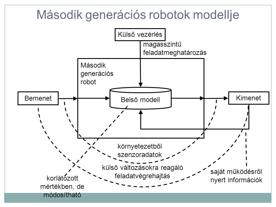 Második generációs robotok modellje