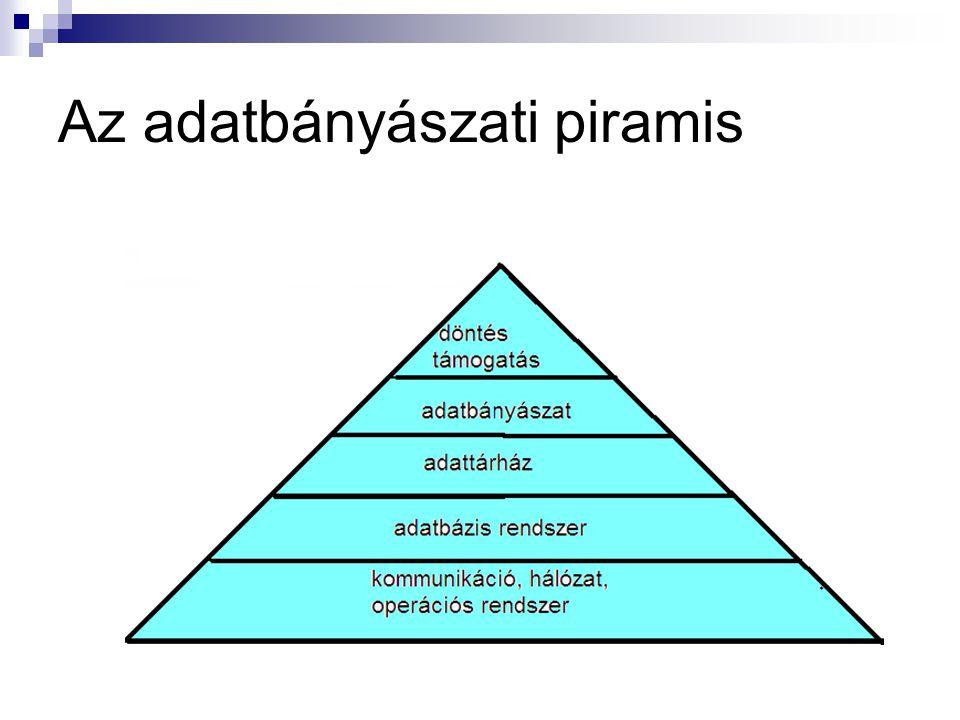 Az adatbányászati piramis