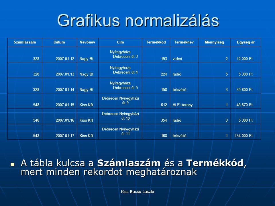 Grafikus normalizálás