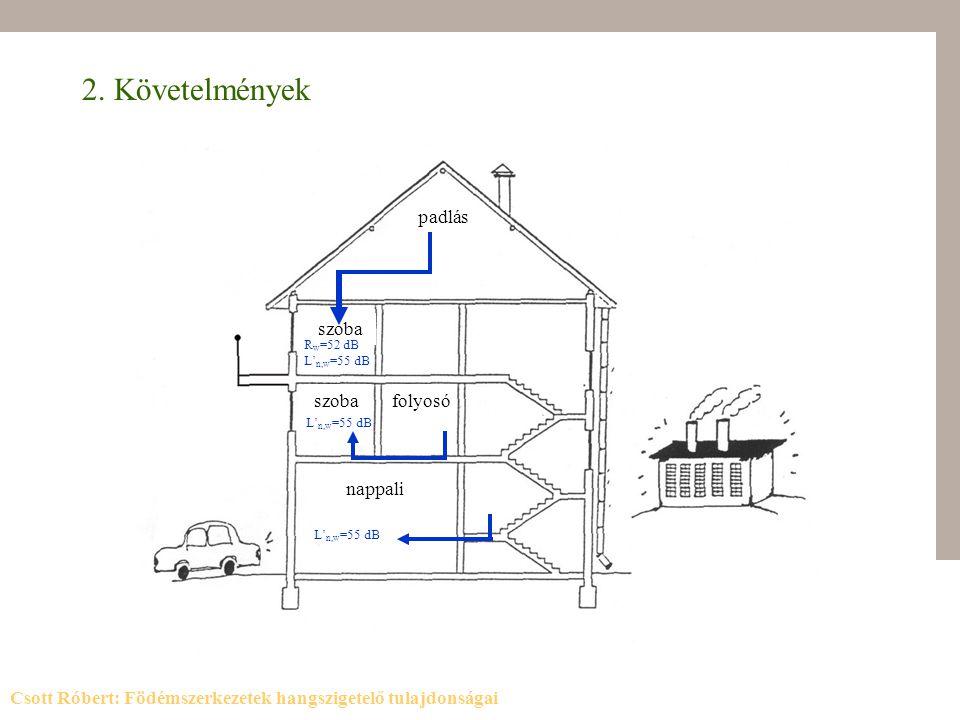 2. Követelmények padlás szoba szoba folyosó nappali