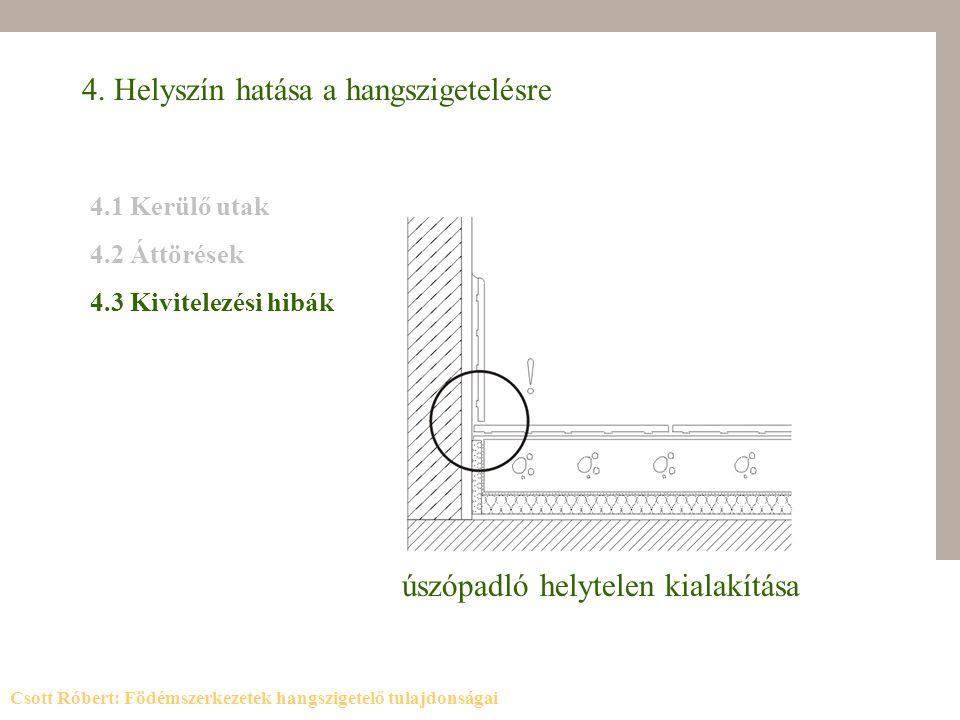 4. Helyszín hatása a hangszigetelésre