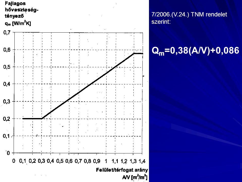 7/2006.(V.24.) TNM rendelet szerint: Qm=0,38(A/V)+0,086
