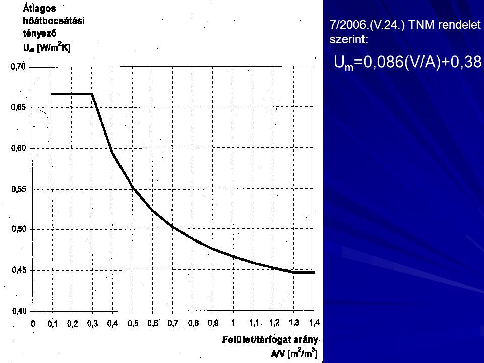 7/2006.(V.24.) TNM rendelet szerint: Um=0,086(V/A)+0,38