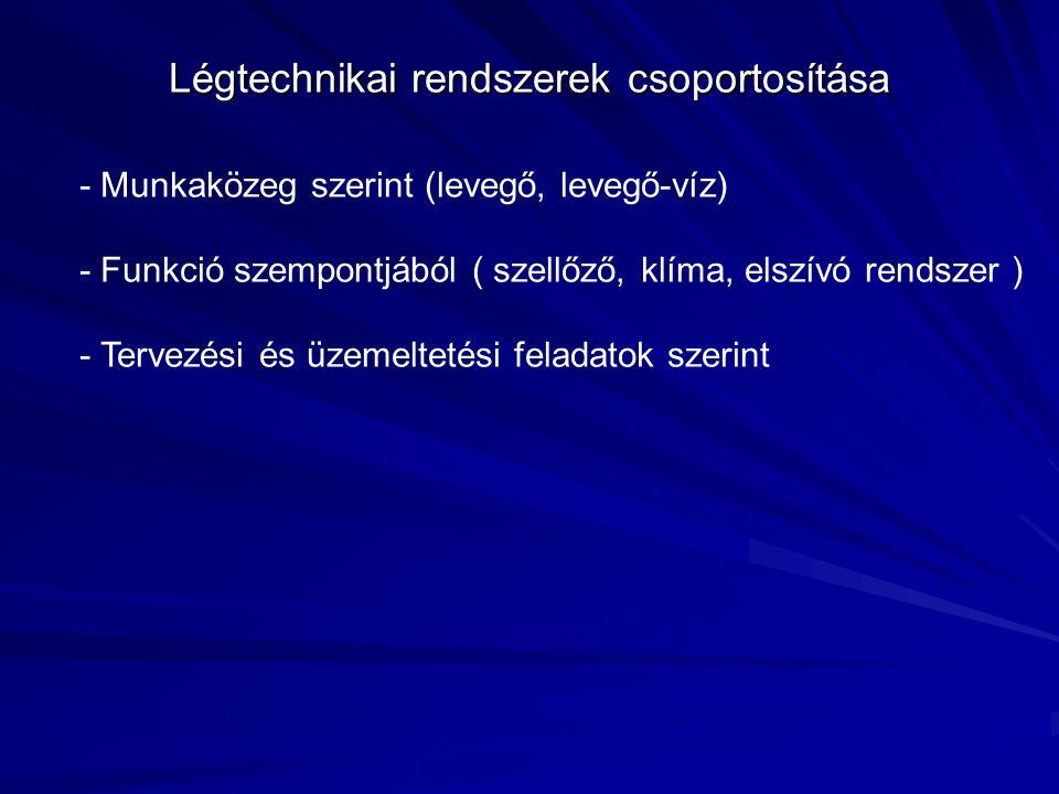 Légtechnikai rendszerek csoportosítása