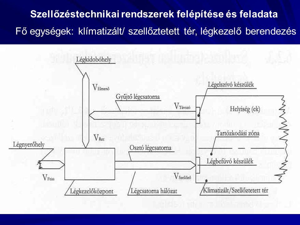Szellőzéstechnikai rendszerek felépítése és feladata