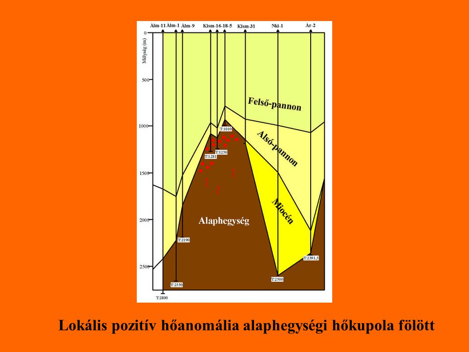 Lokális pozitív hőanomália alaphegységi hőkupola fölött