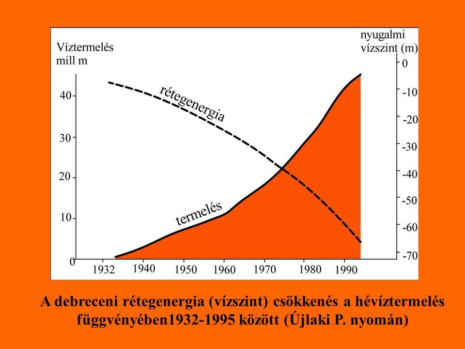 függvényében1932-1995 között (Újlaki P. nyomán)