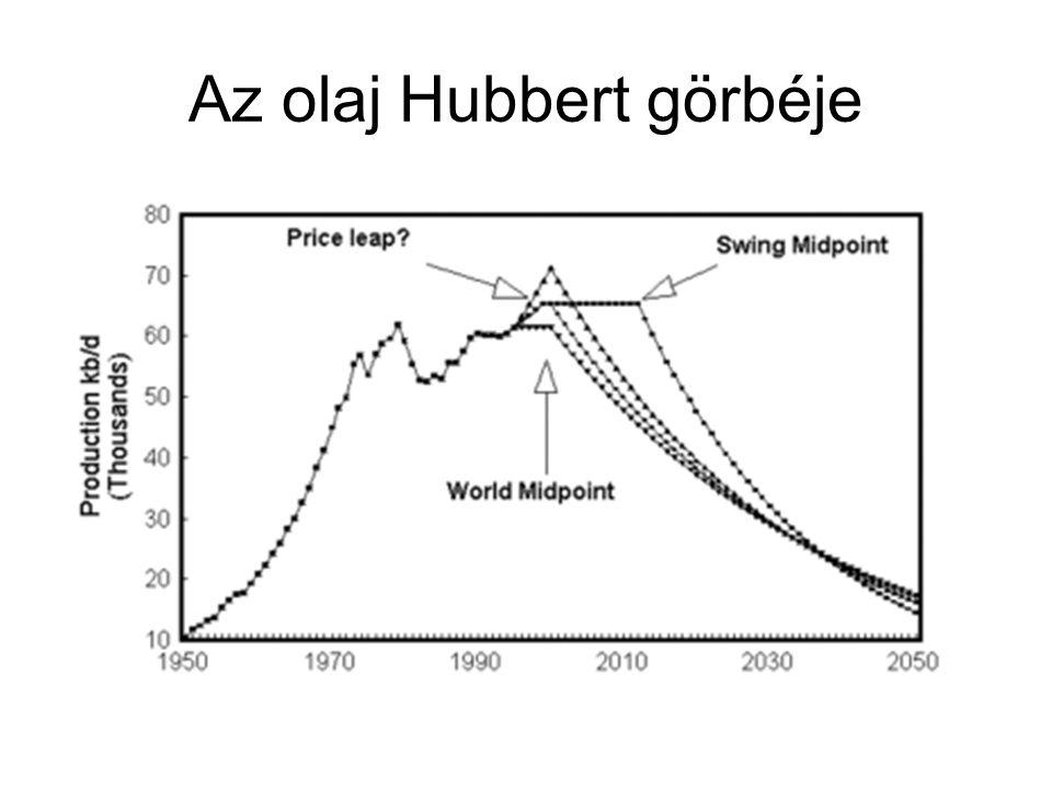 Az olaj Hubbert görbéje