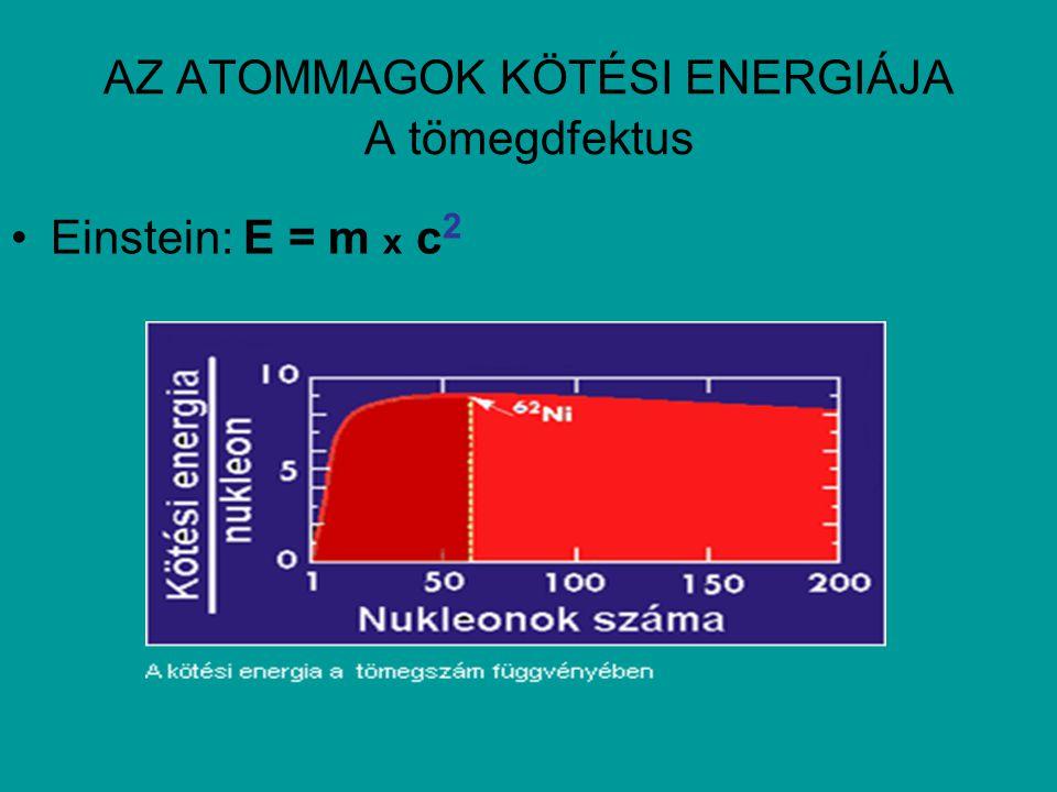 AZ ATOMMAGOK KÖTÉSI ENERGIÁJA A tömegdfektus