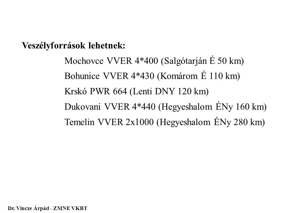 Veszélyforrások lehetnek: Mochovce VVER 4*400 (Salgótarján É 50 km)