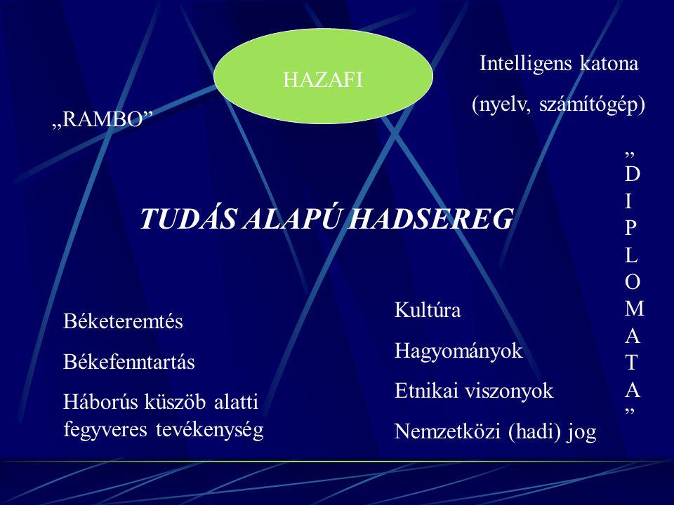 TUDÁS ALAPÚ HADSEREG Intelligens katona (nyelv, számítógép) HAZAFI