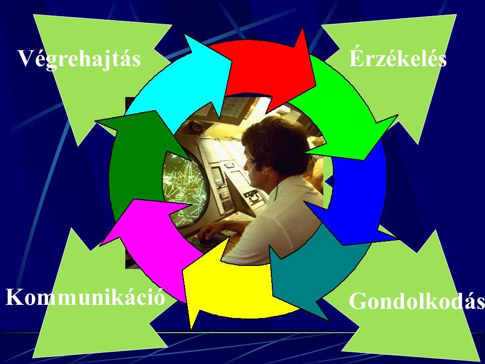 Végrehajtás Érzékelés Kommunikáció Gondolkodás