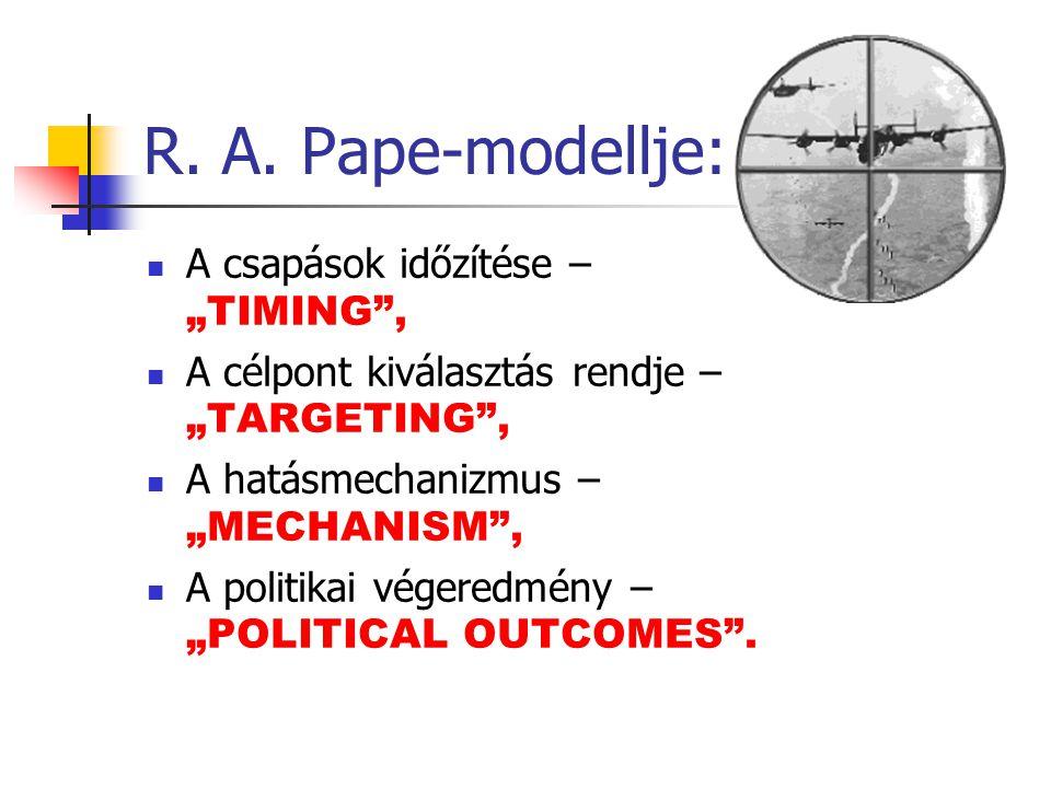 """R. A. Pape-modellje: A csapások időzítése – """"TIMING ,"""