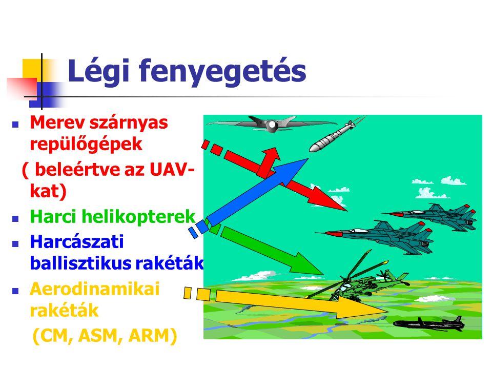 Légi fenyegetés Merev szárnyas repülőgépek ( beleértve az UAV-kat)