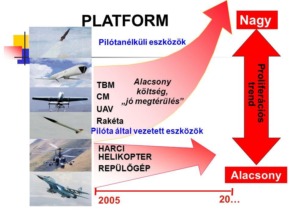 Pilótanélküli eszközök Pilóta által vezetett eszközök