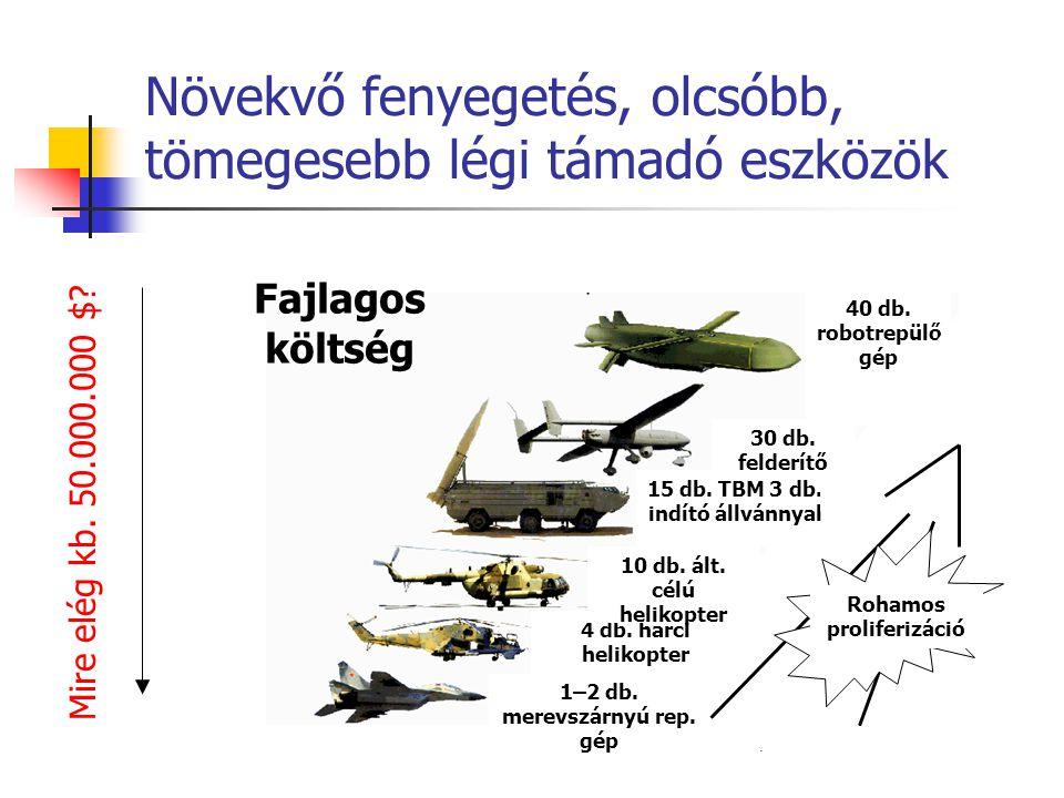 Növekvő fenyegetés, olcsóbb, tömegesebb légi támadó eszközök