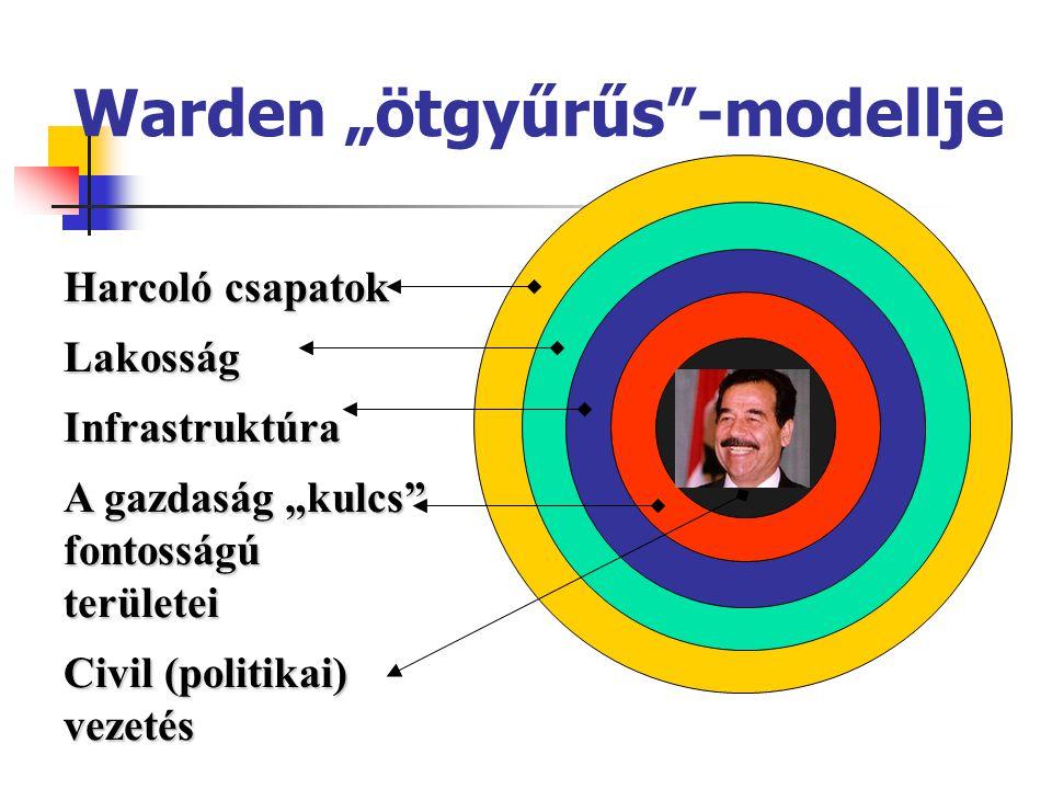"""Warden """"ötgyűrűs -modellje"""