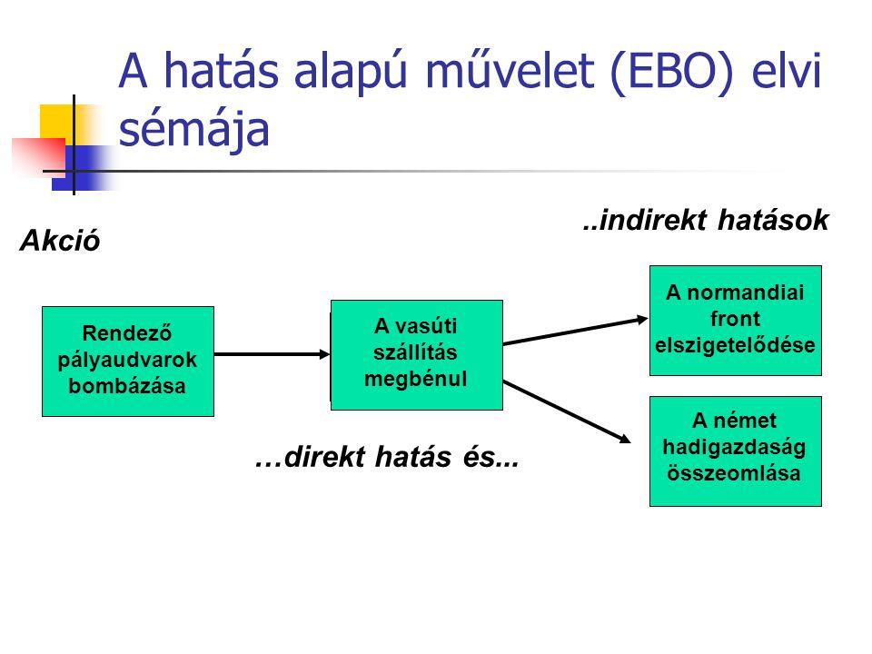 A hatás alapú művelet (EBO) elvi sémája