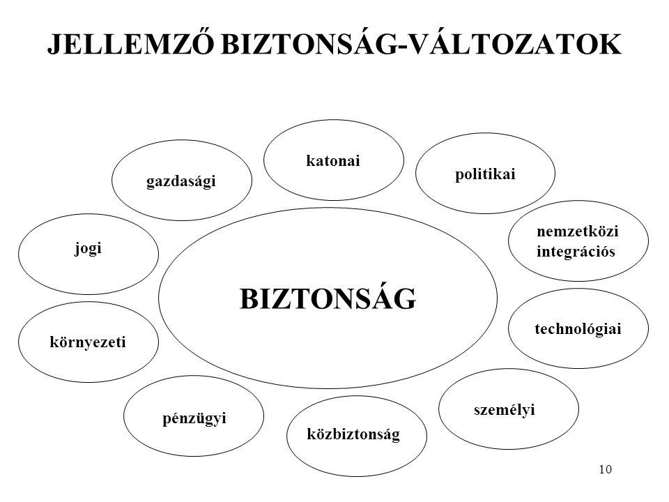 JELLEMZŐ BIZTONSÁG-VÁLTOZATOK